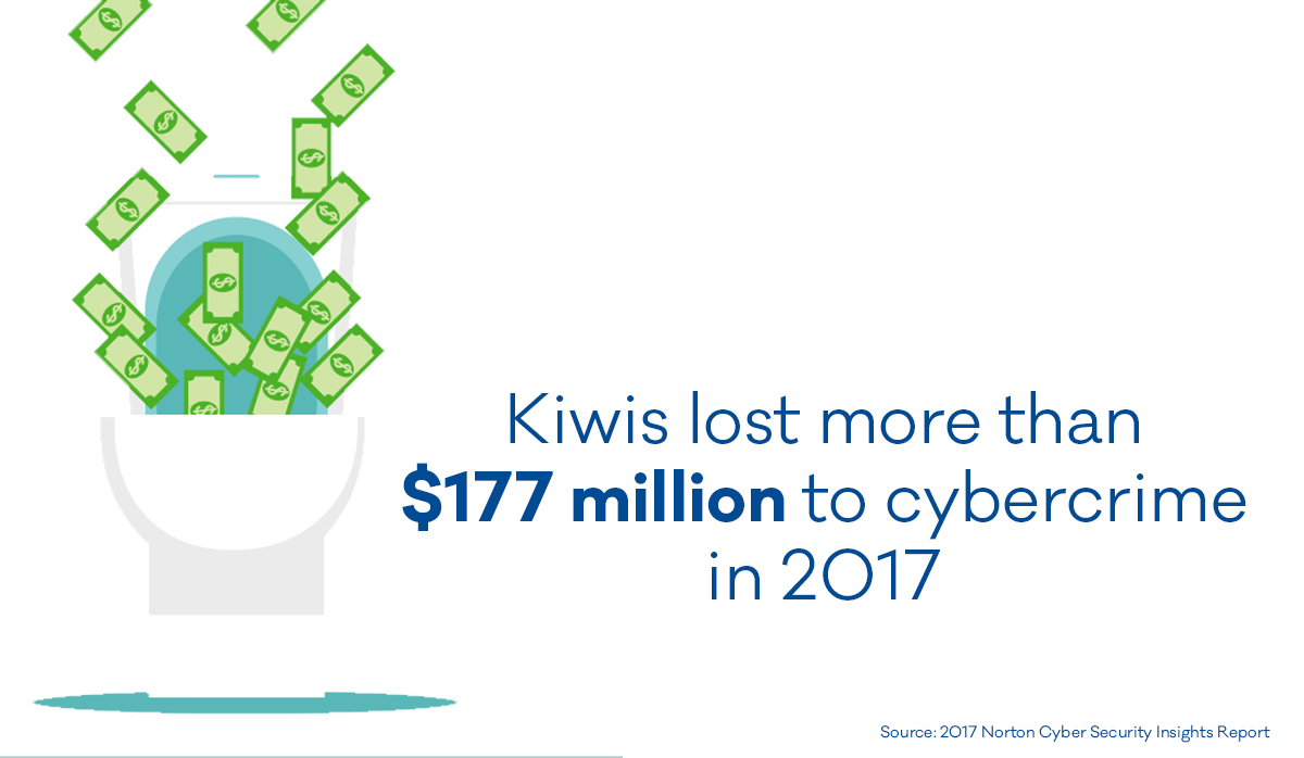 $177 million lost to cybercrime in 2017