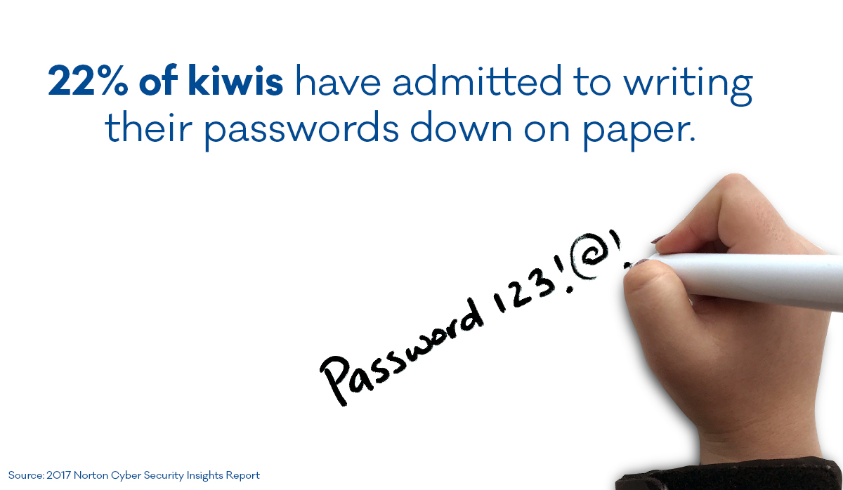 22% of kiwis write passwords on paper